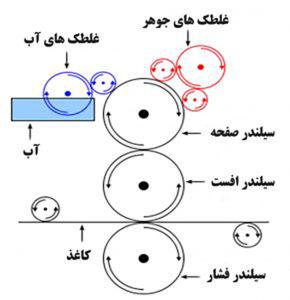 مراحل چاپ افست
